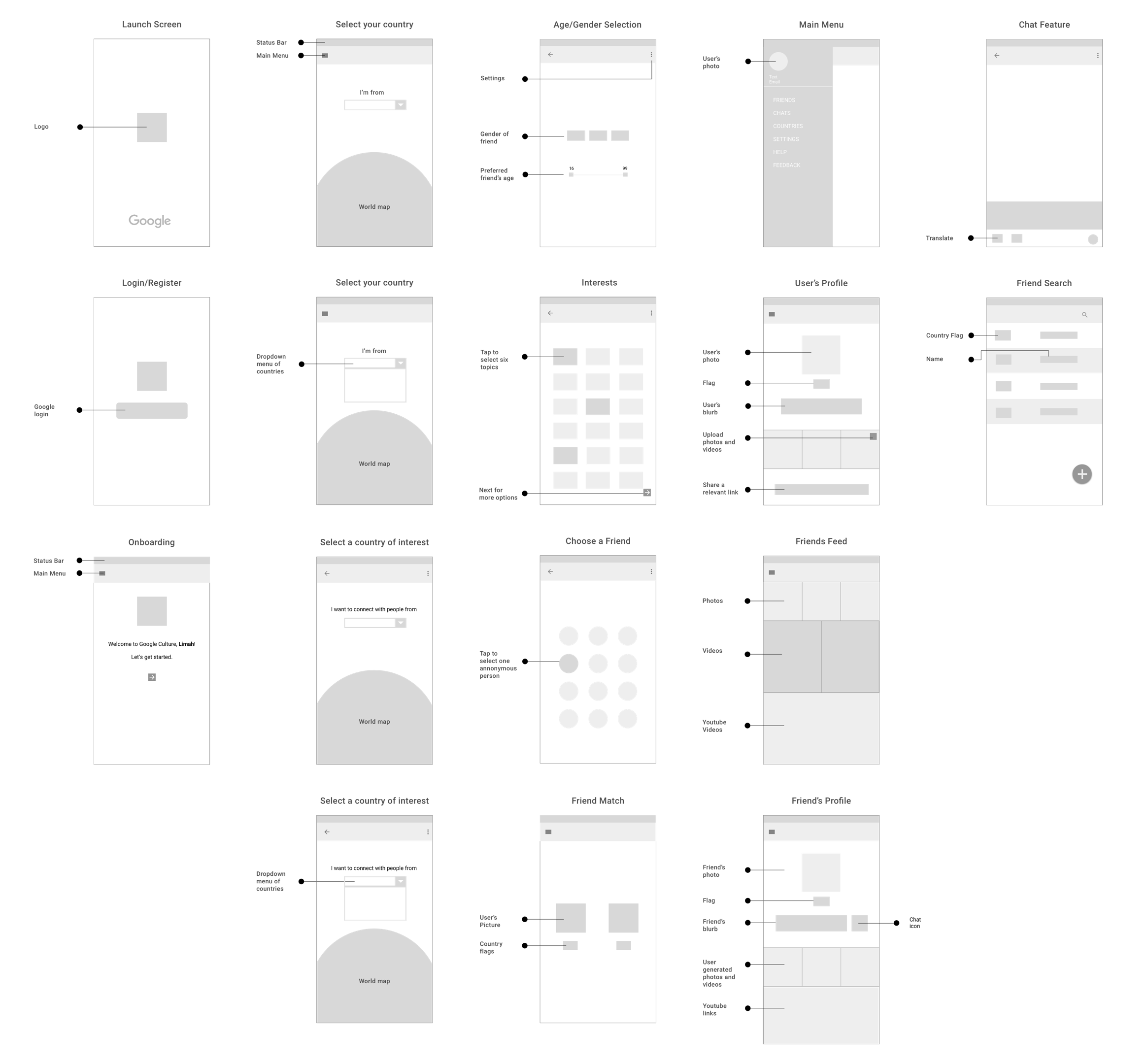 Annotated Wireframes GPP